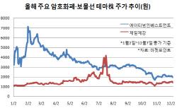 [코스닥 테마게임(上)]암호화폐 찍고 경협까지…불붙은 투자자들