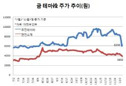 [코스닥 테마게임(下)]이번에는 금 유통? 다시 돌아온 금 테마株