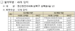 서울시 '아파트 에너지절약 경진대회' 우수아파트 84개 단지 선정