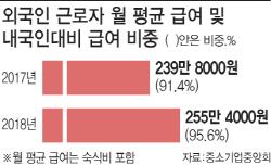 외국인 급여 내국인 96% '인건비 폭탄'