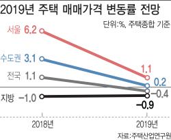 """""""서울 집값 오르되 상승폭 미미..지방은 하락 지속"""""""