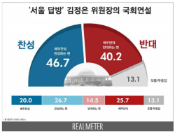 [리얼미터]김정은 국회 연설두고 '팽팽'..찬성 46.7%vs반대 40.2%