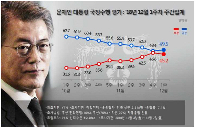 文대통령 지지도 9주만에 겨우 반등..40%후반 기록