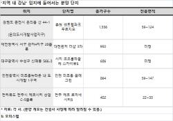 최고 입지 갖춘 '지역 내 강남' 신규 분양단지 눈길