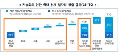 """""""반대해도 10년 뒤엔 자율주행 택시"""" 일자리 230만개 줄어"""