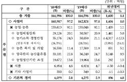 '쌀 가격 상승에…' 농식품부 내년도 활용가능 예산 1조원 남짓 늘어