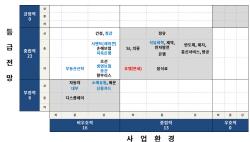 """""""내년 韓기업 사업환경 부정적…신용등급은 유지할 것"""""""