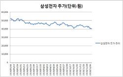 대장株 삼성전자 '어쩌다…', 4만원대 사수할까