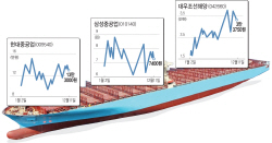 '구조조정 일단락' 조선株, 뱃고동 울리나