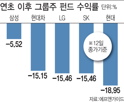 올해 그룹株 펀드 성적은…삼성>현대차>LG