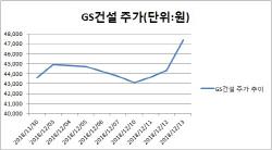 GTX C노선 예타 통과…수혜株 물색 나선 시장