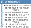 산은, 한국GM에 4045억원 추가 출자