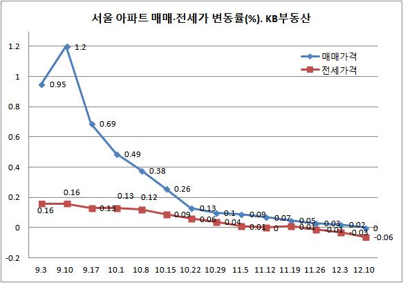 전주 대비 0.06%↓