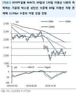 """""""코스피, 박스권 상단…당분간 불규칙한 흐름 예상"""""""