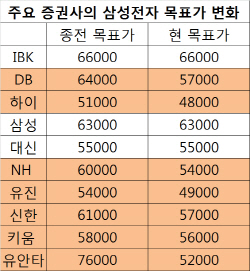 """""""디램 업황 예상보다 안 좋다""""..증권가, 삼성전자 목표가 하향(종합)"""