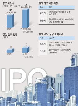 ['속빈 강정' IPO시장]②코스닥벤처펀드 열풍 사그라드니 수급교란 '후폭풍'