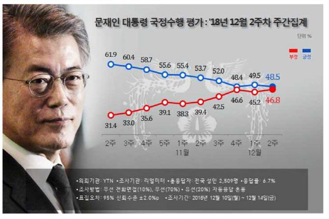 文지지율 48.5%..KTX탈선 등 악재로 다시 하락