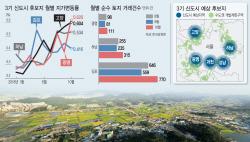 3기 신도시 발표 임박… 후보지 땅값 들썩 '투자주의보'