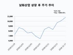 `골프장 1호 상장` 남화산업, 高수익성에 주가도 `고공행진`