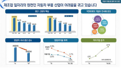 車부품업계 '3.5조+α' 수혈…친환경차 생산 비중 ...