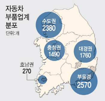 """車부품산업에 '3.5조+α' 수혈…업계 """"자금지원 대환영…이행속도 관건"""""""