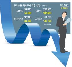 IT株 '우울한 송년회'…실적 우려에 목표가 줄줄이↓