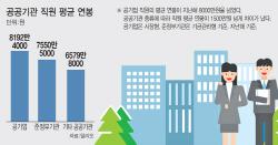 [단독]공공기관 임금체계 '직무급+성과급'으로 바뀐다