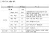 [3기 신도시]남양주·하남 등 7곳, 토지거래허가구역 지정