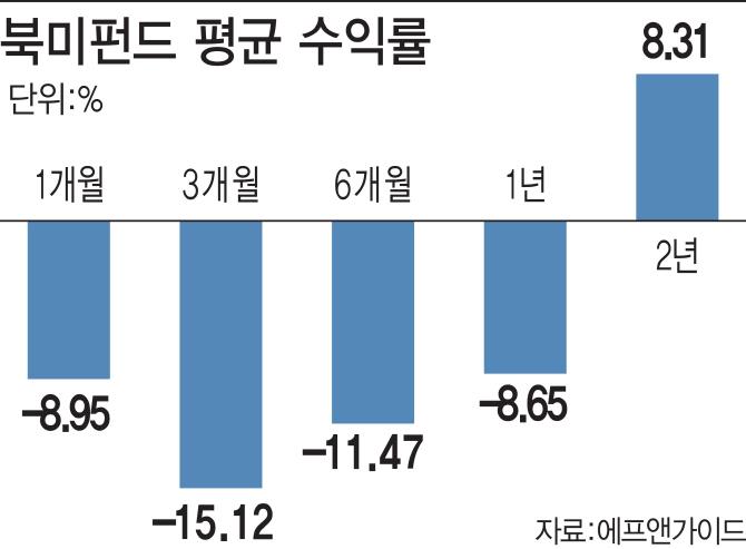 잘나가던 북미펀드, 경기둔화 우려에 수익률 '뚝'