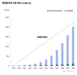 """""""증권형 토큰, 성장 빠르지만..기관 자금 유입은 2025년 이후에나"""""""