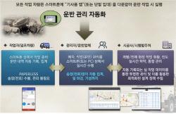 건설 폐기물 무단반출 차단…市 '스마트 송장' 앱 사용 의무화