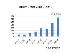 `36조원` 불붙는 해외주식 투자…증권사 경쟁 치열
