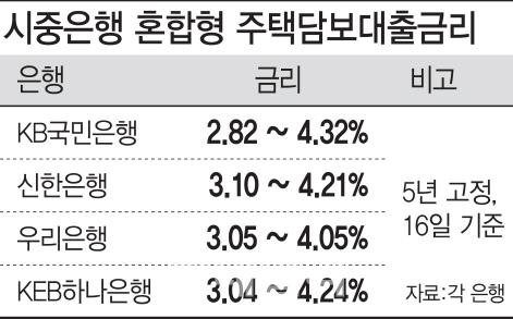2%대 고정금리 시대…주담대 금리 '역대 최저' 근접했다
