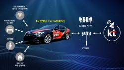 현대모비스·KT, 5G 시대 '커넥티트카 동맹'