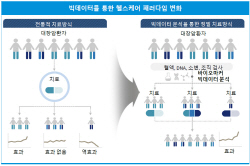 스마트 헬스케어, 원격의료 지원으로 5G 활용 기대