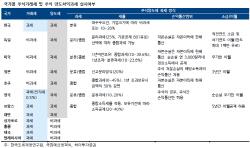 탄력받는 증권거래세 인하..업계서 회의론 `솔솔` 왜?