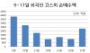 '외국인의 귀환'…韓 증시 반등 기지개