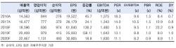 CJ제일제당, 美 쉬완스 지분율 줄이면 주가에 '긍정적'-한국
