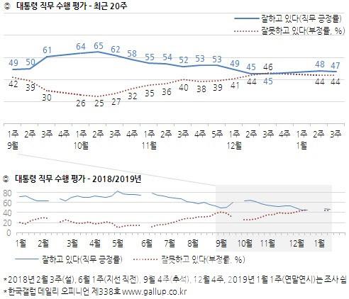 문대통령 지지율 47%…1%p 하락