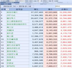 [마켓포인트]코스닥 주간 외국인 순매수 1위 '바이로메드'