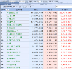 [마켓포인트]코스닥 주간 기관 순매수 1위 '서울반도체'