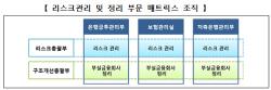 예금보험공사, 사회적가치경영부 신설…부서장 74% 교체
