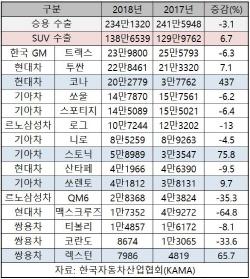 SUV '수출 효자' 역할 톡톡…작년 최고 실적