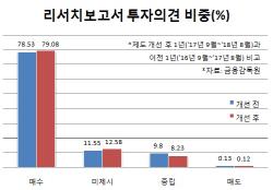 증권사 보고서, 여전히 '매수'가 99.9%…주가 예측력도↓