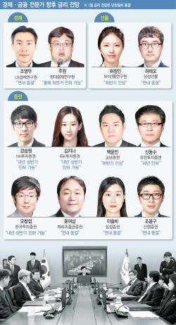 """""""경기둔화 심상치 않다""""…금리인하론 급부상"""