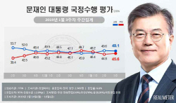 文대통령 지지율 49.1%…'손혜원 의혹'에 하락세 전환