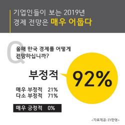 """EY한영 """"기업인 91%, 올해 경제 전망 '부정적'"""""""