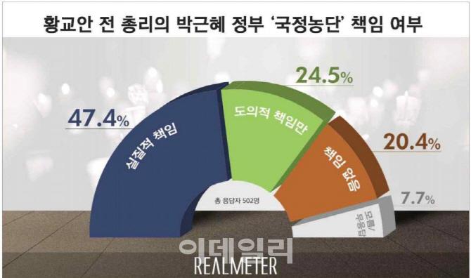 황교안, 朴 국정농단 실질책임 47% vs 책임없어 20%