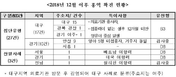 서울까지 퍼진 홍역…한 달새 신고된 확진환자만 30명