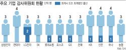 [몸값 높아지는 회계사]LG전자, 3명 중 2명…삼성전자·현대차는 없어